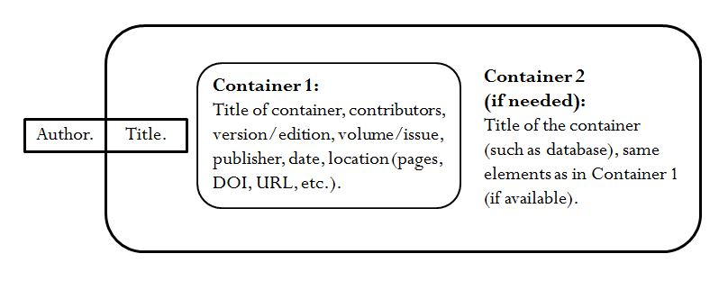 container-concept